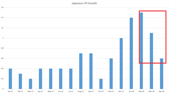 Japan Monthly CPI Growth Since January, 2017