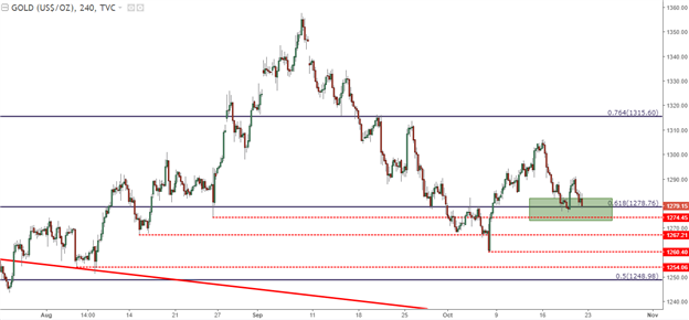 Gold Prices Fall Back to Fibonacci Support as USD Re-Approaches Highs