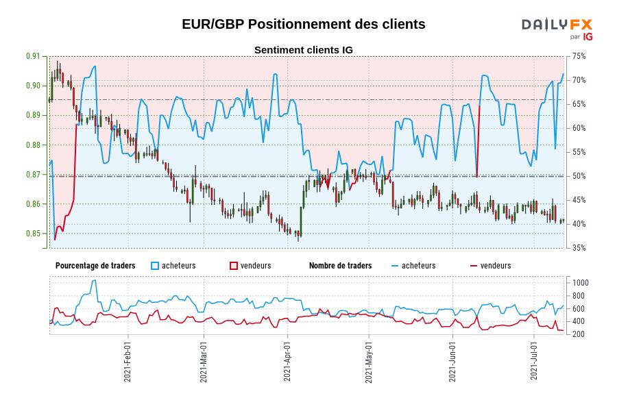 EUR/GBP SENTIMENT CLIENT IG : Nos données montrent que les traders sont à l'achat plus depuis janv. 19 lorsque EUR/GBP se négociait à 0,89.