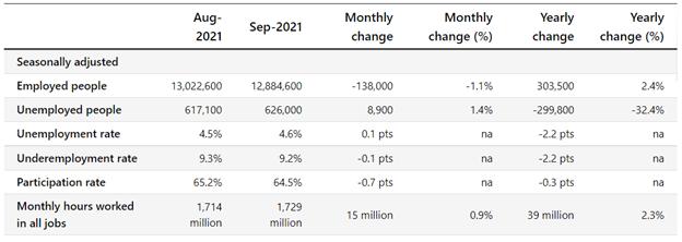 คะแนน AUD/USD สูงขึ้นแม้จะมีข้อมูลการจ้างงานที่หลากหลาย