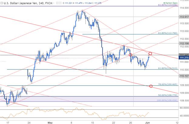 USD/JPY 240min Chart