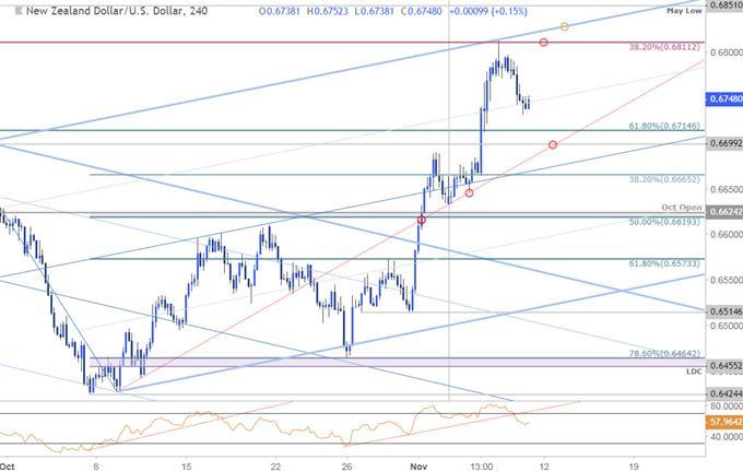 Graphique du cours de la paire de devises NZD/USD - 4heures