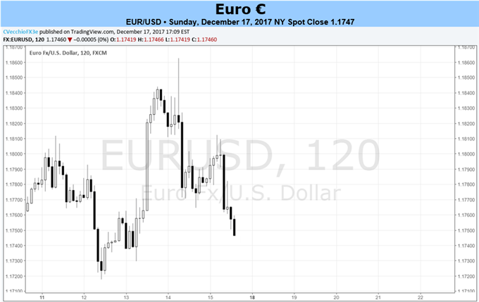 Sideways Trading Through End of 2017 Looks Likely for Euro