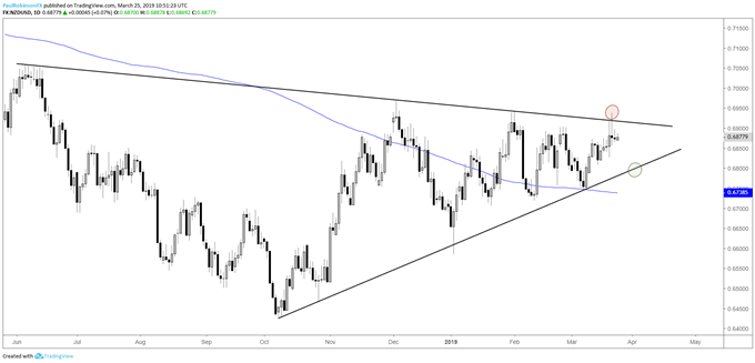 NZDUSD daily chart, continue filling out big-picture wedge