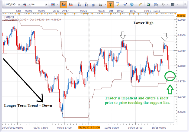 An example of a trader unable to stick to their own forex trading plan.