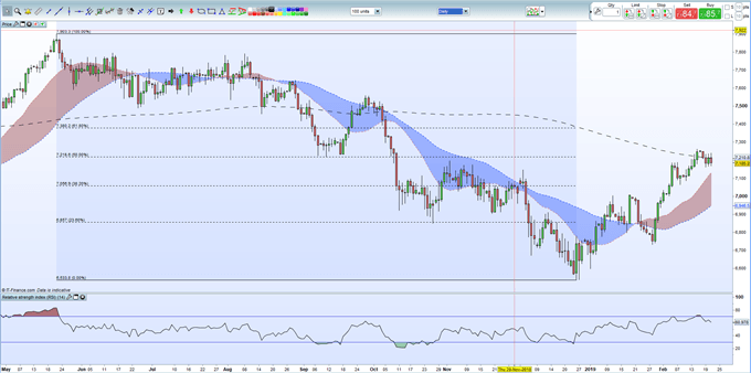 FTSE 100 Rally Blocked by Sterling Strength and Heavyweight Technicals