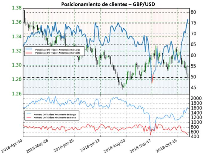 GBP/USD con fuerte perspectiva contraria bajista