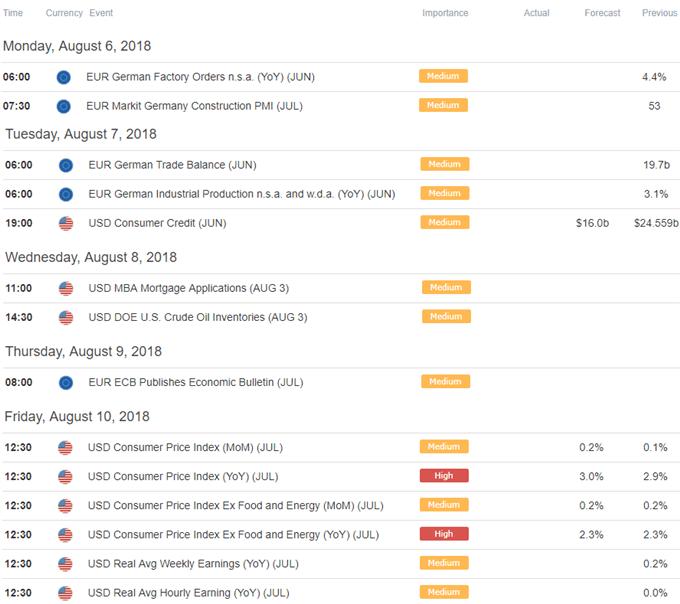 EUR/USD Econoimc Calendar