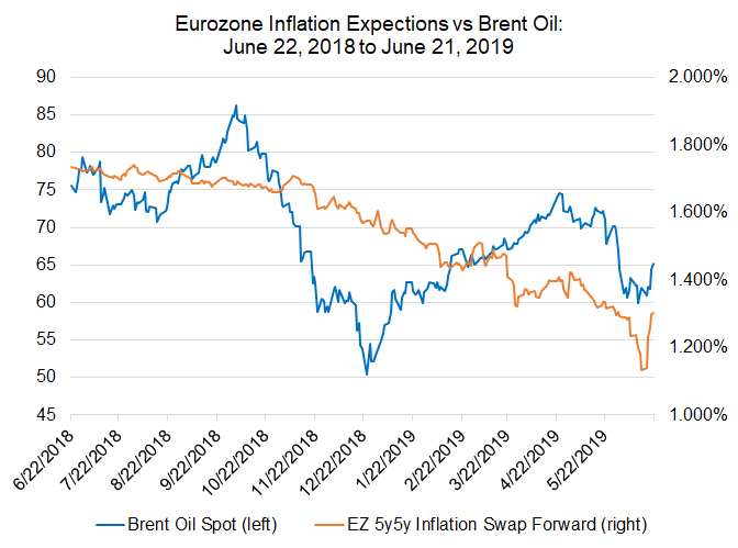 eurozone inflation expecations, euro inflation, euro inflation expectations, inflation oil prices, oil prices