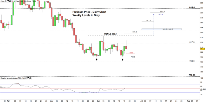 Platinum Price: Stuck in a Sideways Pattern Important Levels to Know