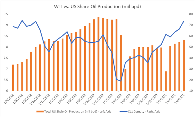 Crude Oil Prices Fall on OPEC+ Uncertainty, Rising Shale Oil Output