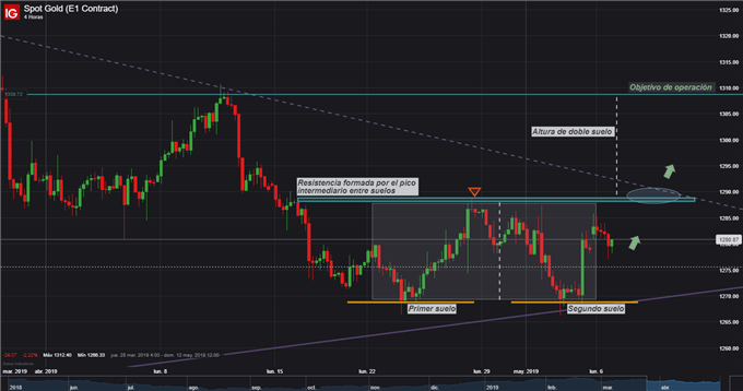 Análisis técnico: precio del oro podría seguir subiendo si valida patrón técnico de doble suelo