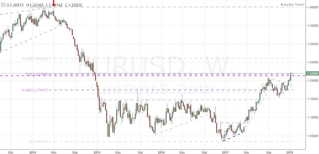 Will the euro and pound trigger the dollars tumble nvjuhfo Images