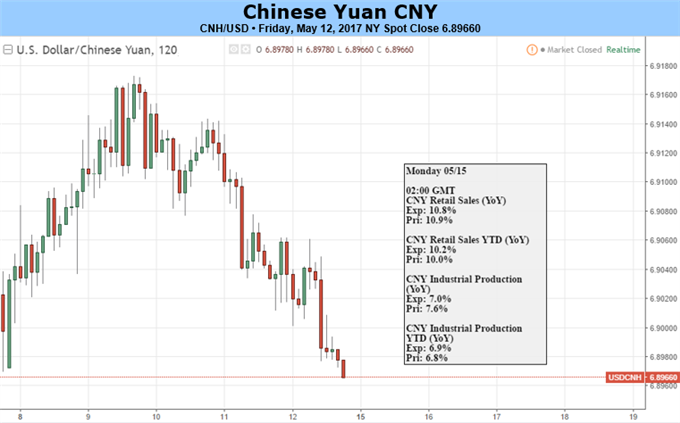 Yuan Braces for Economic Data, China Summit