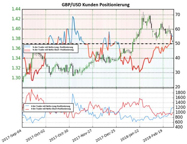 GBP/USD: Veränderung im Sentiment deutet auf eine bärische Phase hin