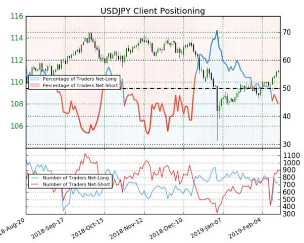 USD/JPY : l'augmentation des traders vendeurs pourrait soutenir le cours