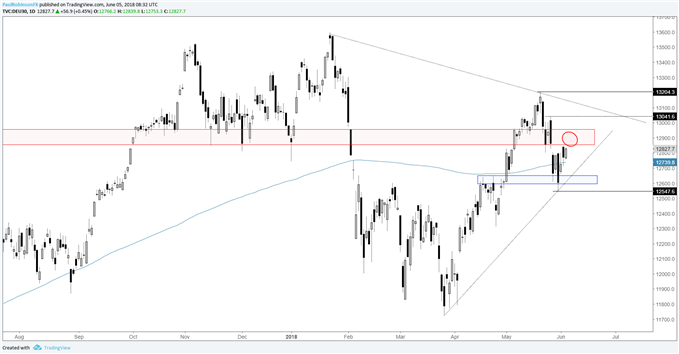 DAX daily chart with levels and lines to watch, turn down soon or rally?
