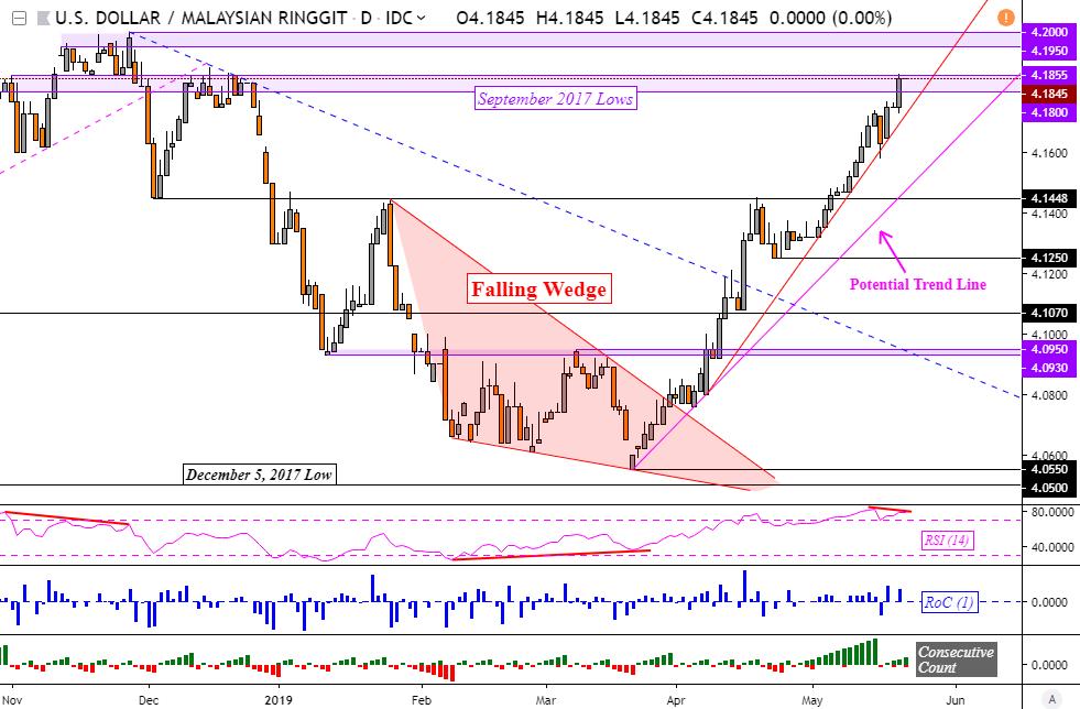 Usd myr forex chart