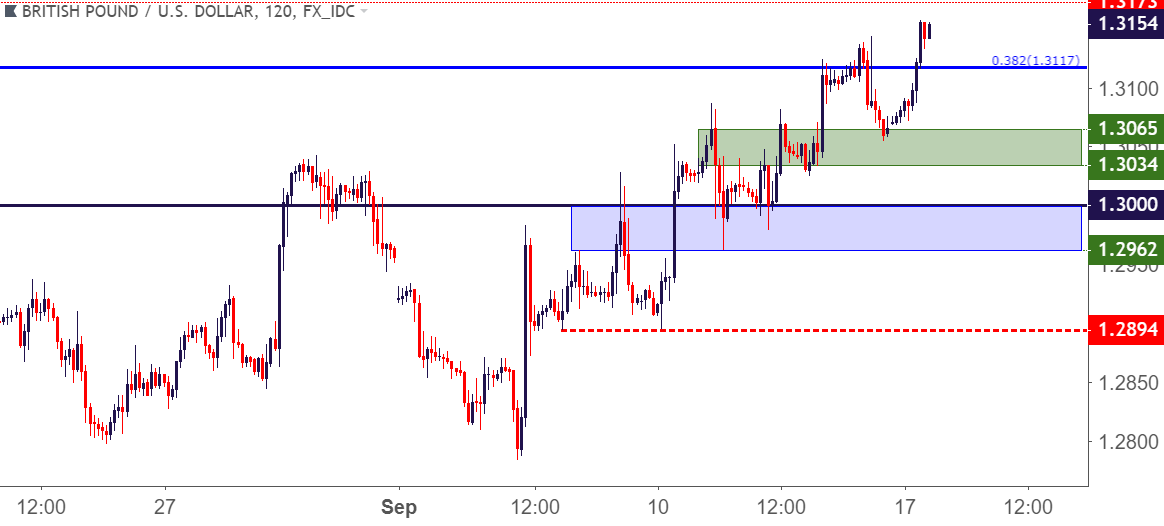 Gbp Usd Two Hour Price Chart