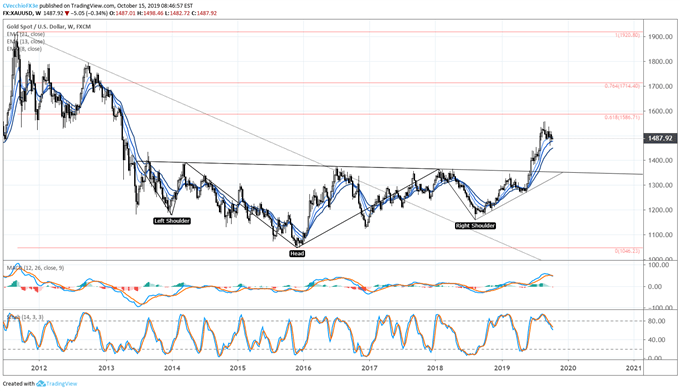 Gold Price Rally Struggles but Bull Flag Potential Persists - Levels for XAU/USD