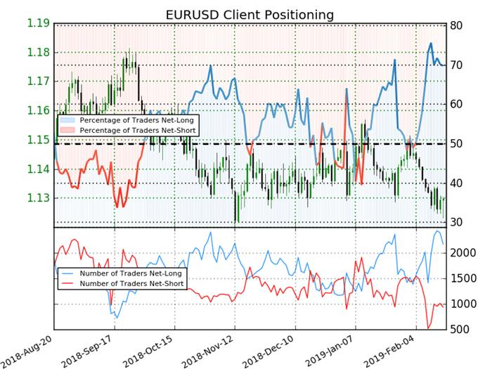 EUR/USD Client Positioning