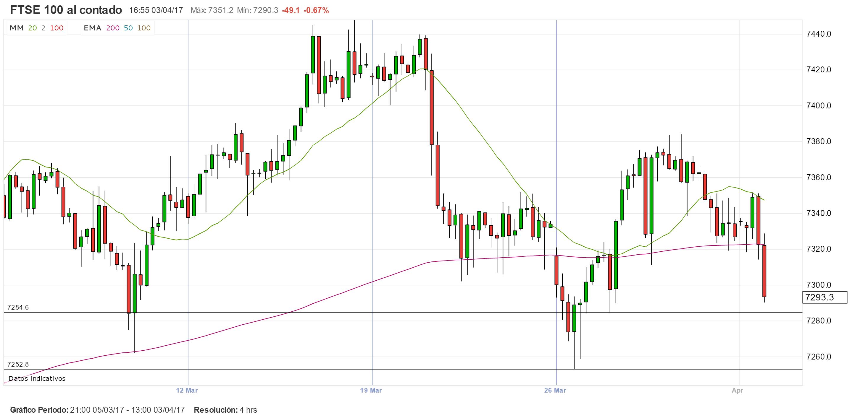 FTSE100: Trading en búsqueda de niveles fundamentales
