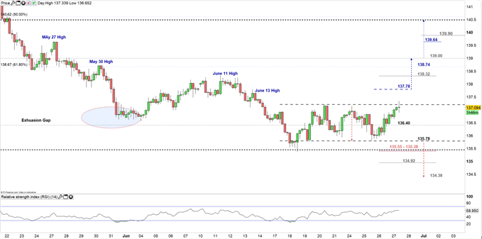 GBP/JPY price Four-hour chart 27-06-19