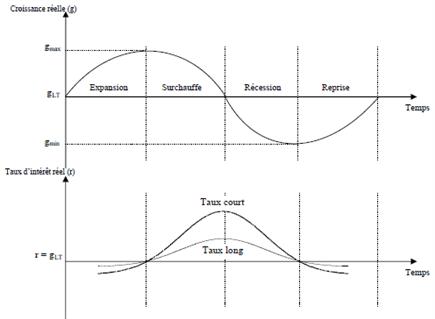 Les cycles économiques : quelles actions résistent le mieux aux crises économiques ?