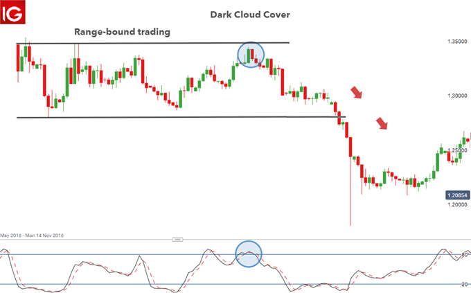 Dark Cloud COver in ranging market GBP/USD.