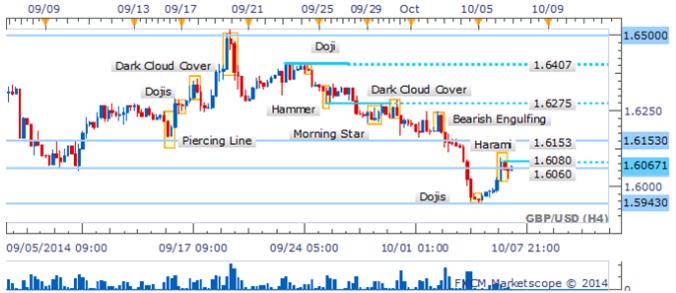 GBP/USD Surge una formación de vela de reversión clave en el rebote