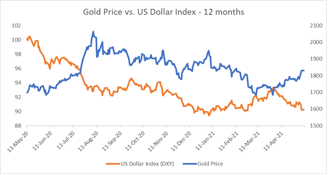 Gold Prices at 3-Month High amid USD Weakness after Big NFP Miss