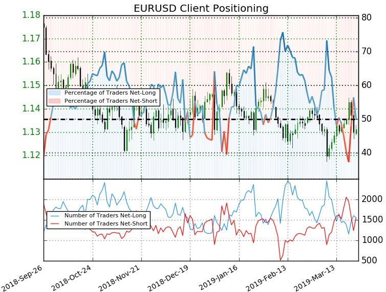 Euro vs dollar forex