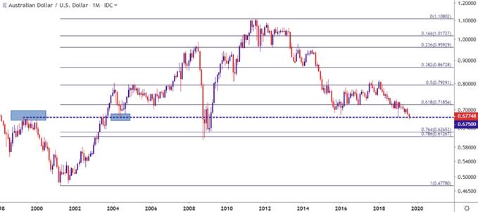 audusd aud/usd monthly price chart