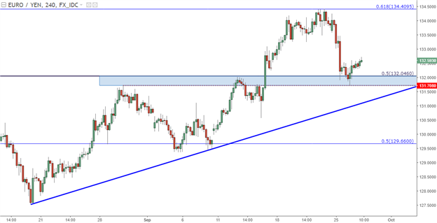EUR/JPY Technical Analysis: Support Meets Prior Resistance