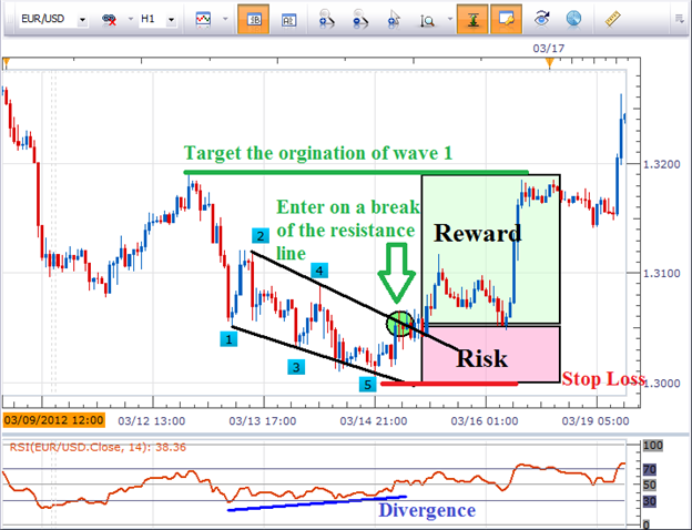 4 Steps to Trade the Diagonal Pattern