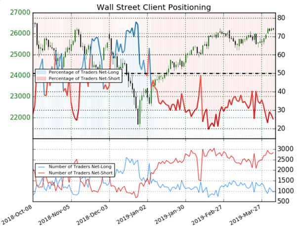 Dow Jones – S&P 500 : analyses technique et contrarienne haussières sur Wall Street