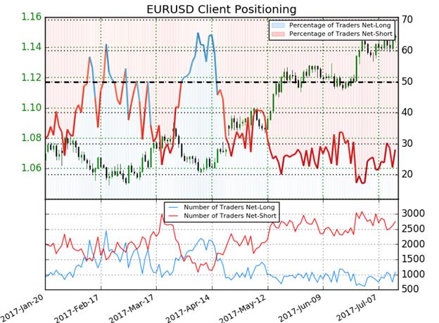 EUR/USD IG Sentiment