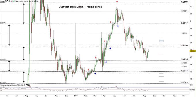 USDTRY price daily chart 14-08-19 Zoomed Out