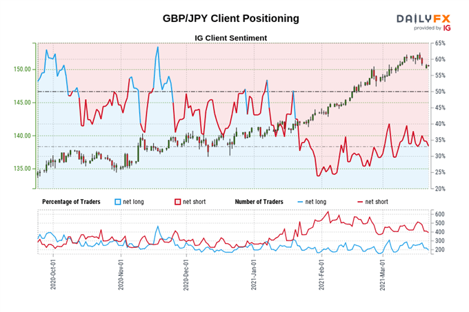 British Pound Forecast: Covid-19 Suppression Buoying GBP/USD, GBP/JPY
