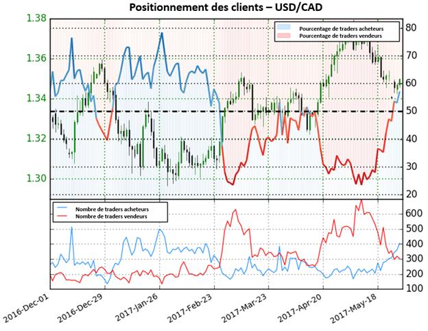 Les traders sont à présent majoritairement acheteurs : fort signal baissier pour l'USD/CAD