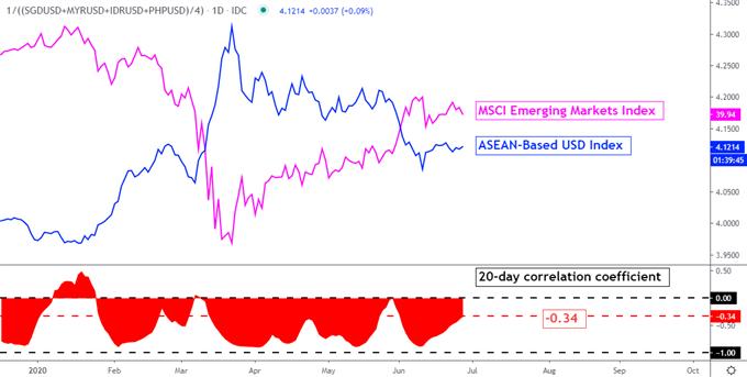 US Dollar Could Rise Versus ASEAN FX as Coronavirus Overshadows Data