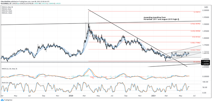Euro Forecast: EUR/AUD, EUR/CAD, EUR/NZD Rates Outlook