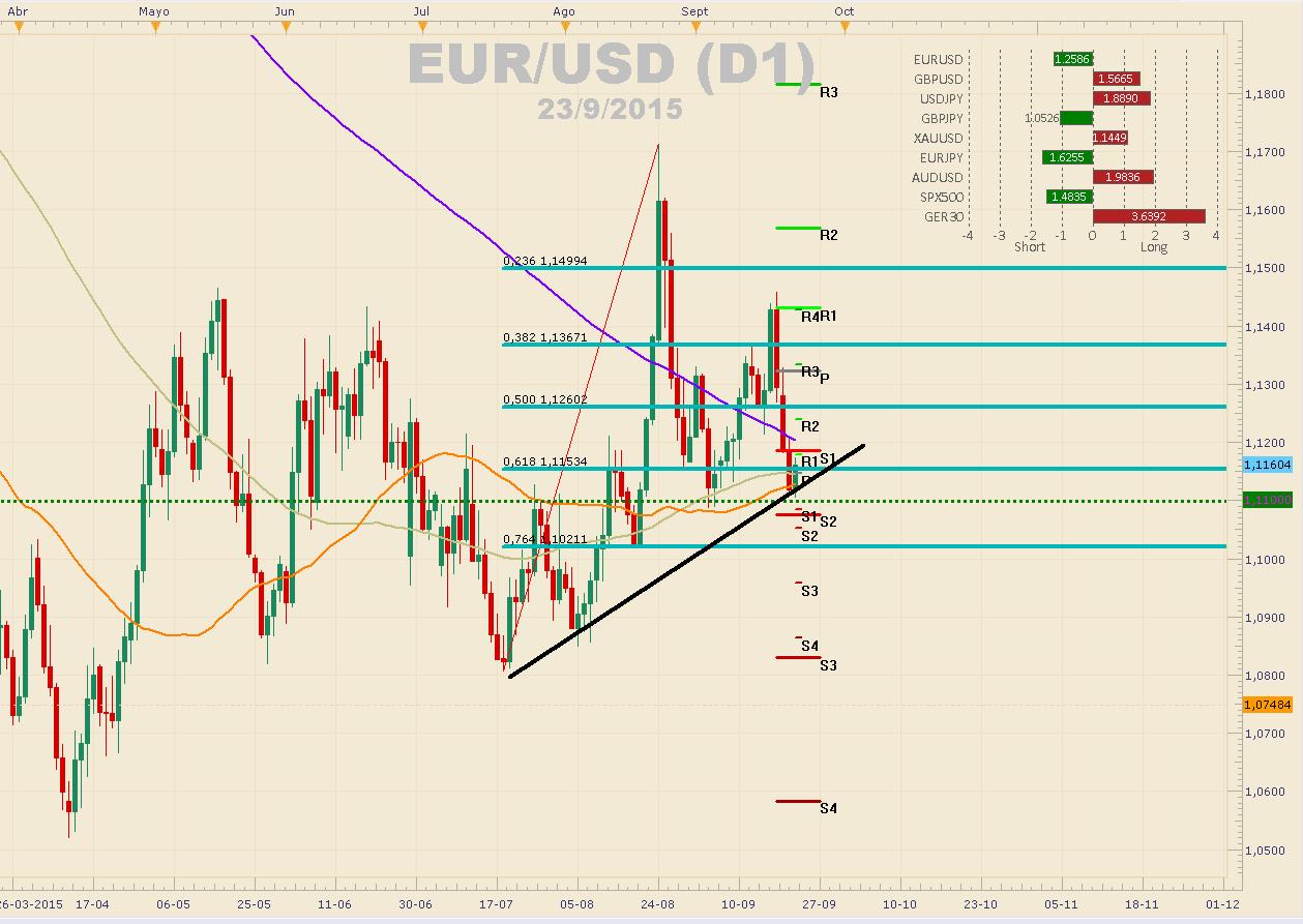 EUR/USD bajista cotizando bajo los 1.13000.