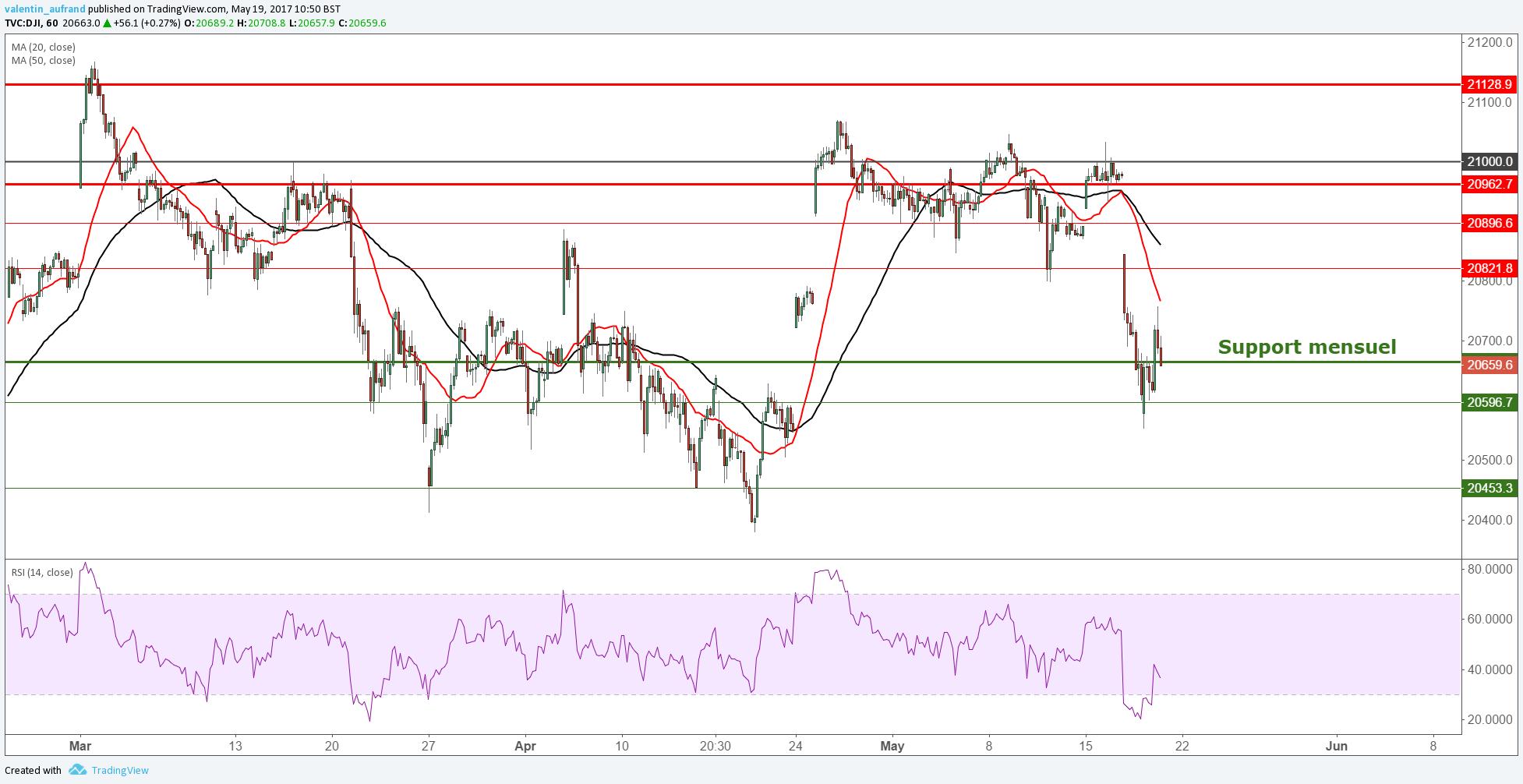 Dow Jones : Les indices de Wall Street sur leurs supports mensuels