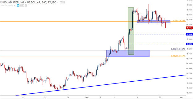 EUR/USD, GBP/USD Pull Back as DXY Surges to Sept. Highs