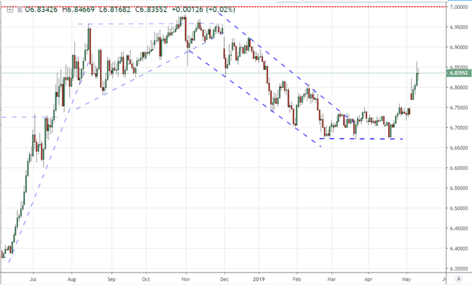 Dollar, Yuan, S&P 500 and Emerging Markets Hold Breath for Trade Wars
