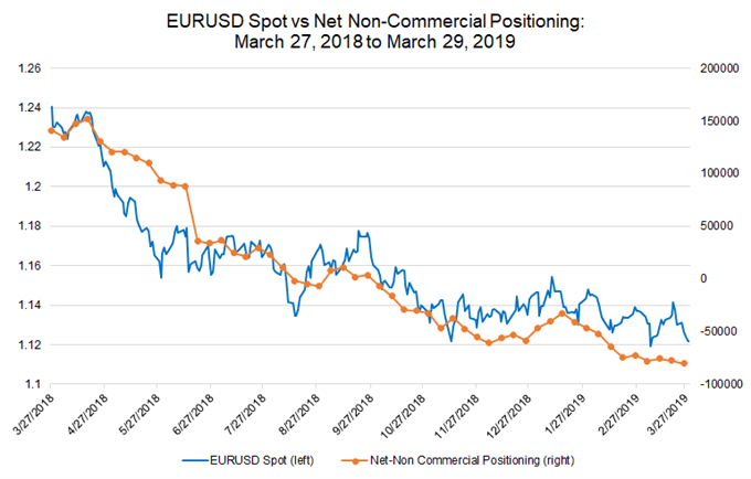 eurusd price chart, euro net-non commercial positioning