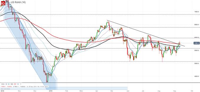 EZB und Ölpreis im Fokus - DailyFX im Interview
