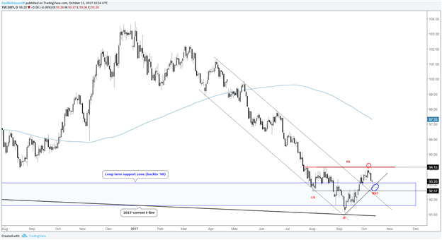 Trading Outlook: US Dollar Building Base at Big Support?