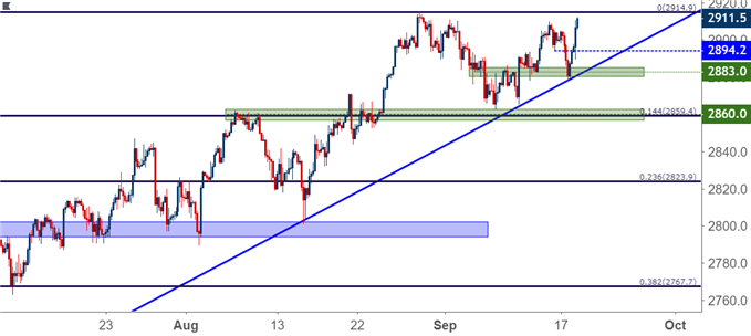SPX four hour price chart